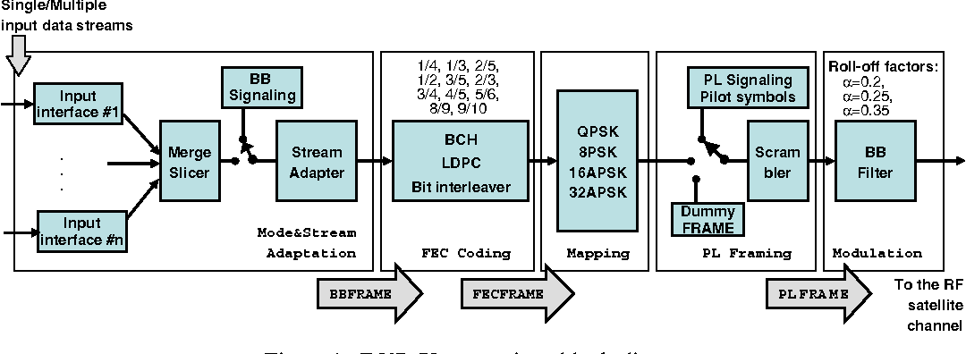 figure 1 from antenna diversity for dvb-s2 mobile services in ...  semantic scholar