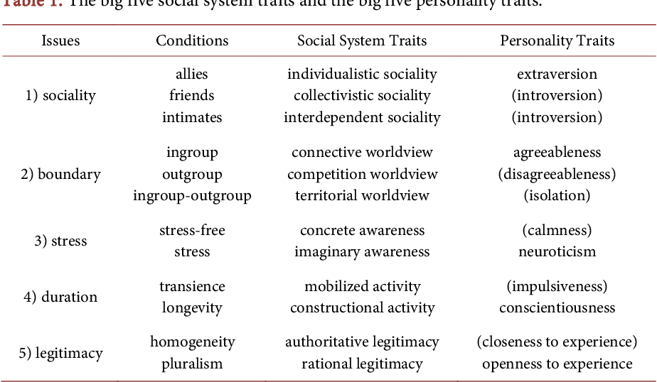 PDF] The Big Five Social System Traits as the Source of