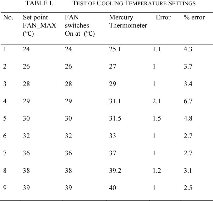 Design And Implementation Of A Room Temperature Control System Microcontroller Based Semantic Scholar