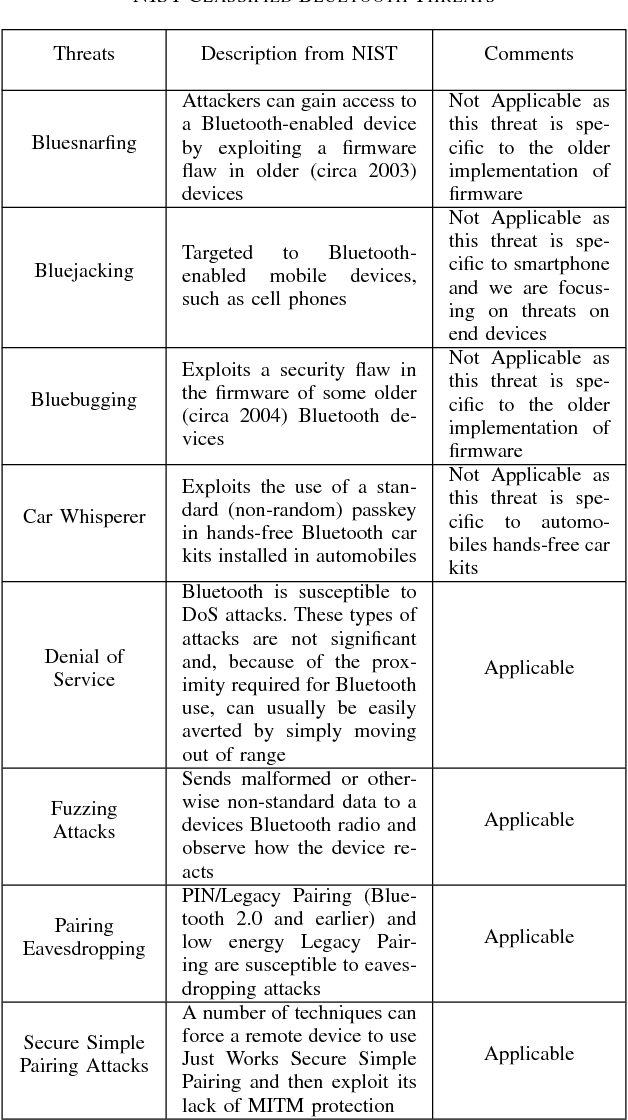 Bluetooth Low Energy Devices Security Testing Framework