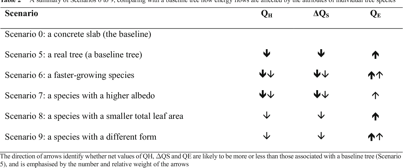 Comparing the relative abilities of tree species to cool the