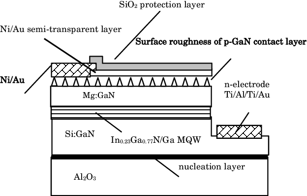 Fig. 1 Schematic diagram of In0.23Ga0.77N/GaN MQW LEDs with a rougher p-GaN contact layer.