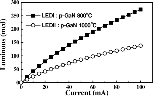 Fig. 4 L-I characteristics of the In0.23Ga0.77N/GaN MQW LEDs with different temperature p-GaN contact layer.