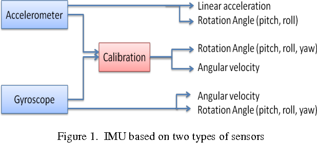 Figure 1 from Reviews on Various Inertial Measurement Unit