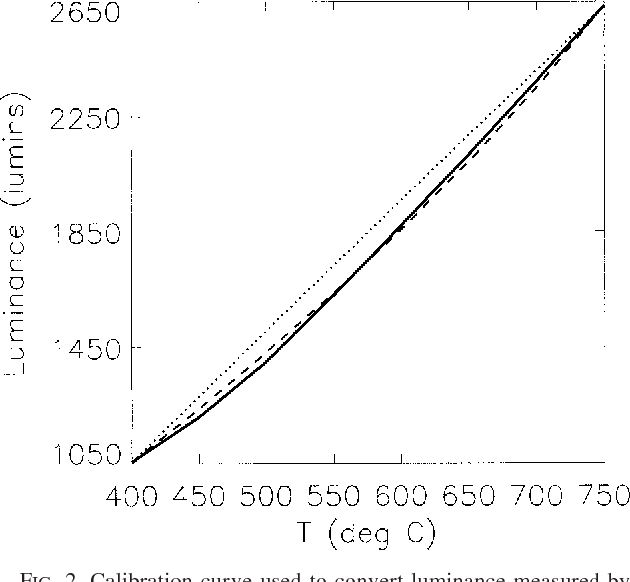 Figure 2 from Analysis of Small-Scale Convective Dynamics in