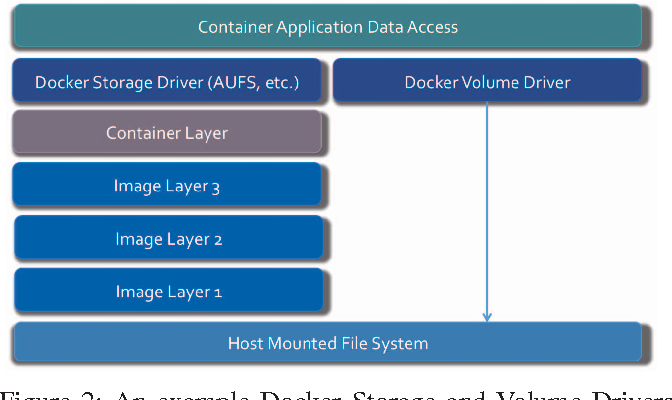 Figure 2 from Container-based virtualization for byte