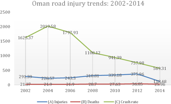 Figure 1 from Trauma care in Oman: A call for action