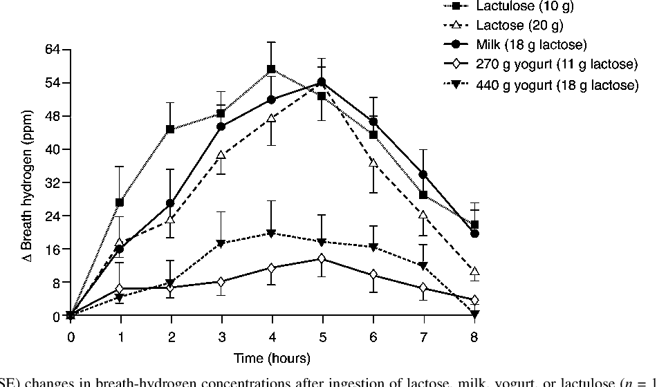lactose digestion from yogurt mechanism and relevance
