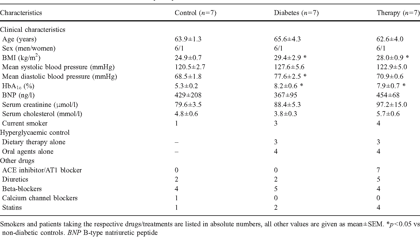 Table 1 from The increased angiotensin II (type 1) receptor