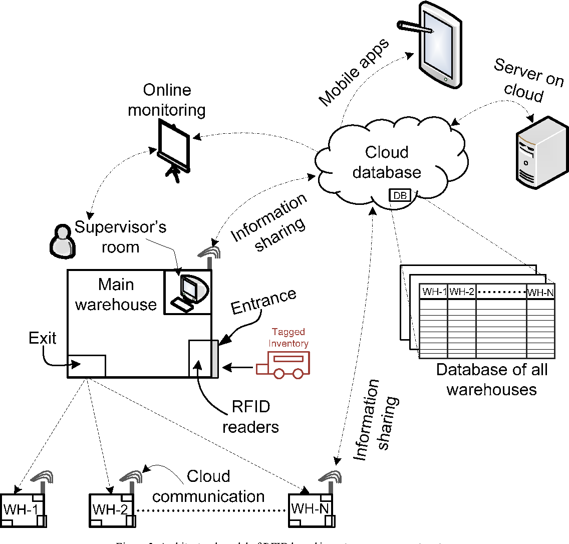 Figure 2 from A centralized architecture for inventory