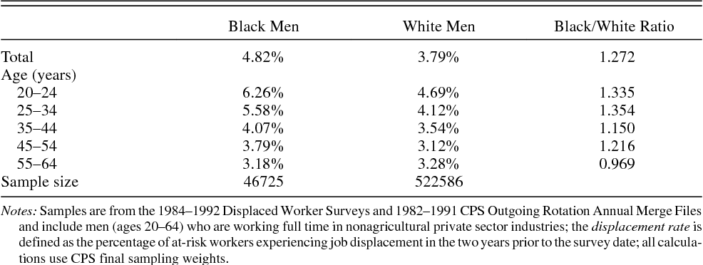 PDF] Jobs Lost, Jobs Regained: An Analysis of Black/White