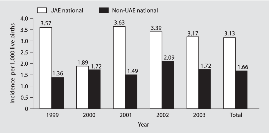 Figure 1 from Incidence of Down syndrome in Dubai, UAE
