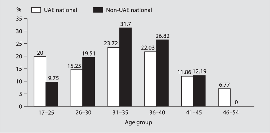 Figure 2 from Incidence of Down syndrome in Dubai, UAE