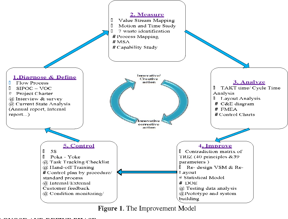 PDF] Process improvement by application of Lean Six Sigma