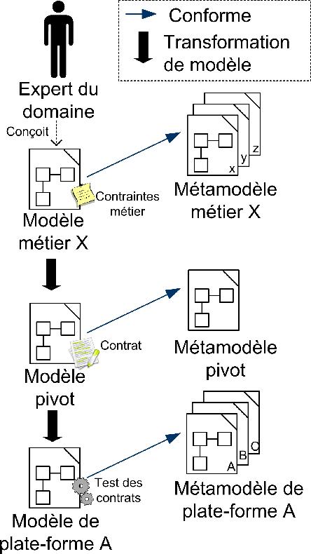 Figure 3 4 From Canevas De Développement Agile Pour L