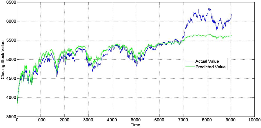 Figure 5 from Stock Prediction using Artificial Neural