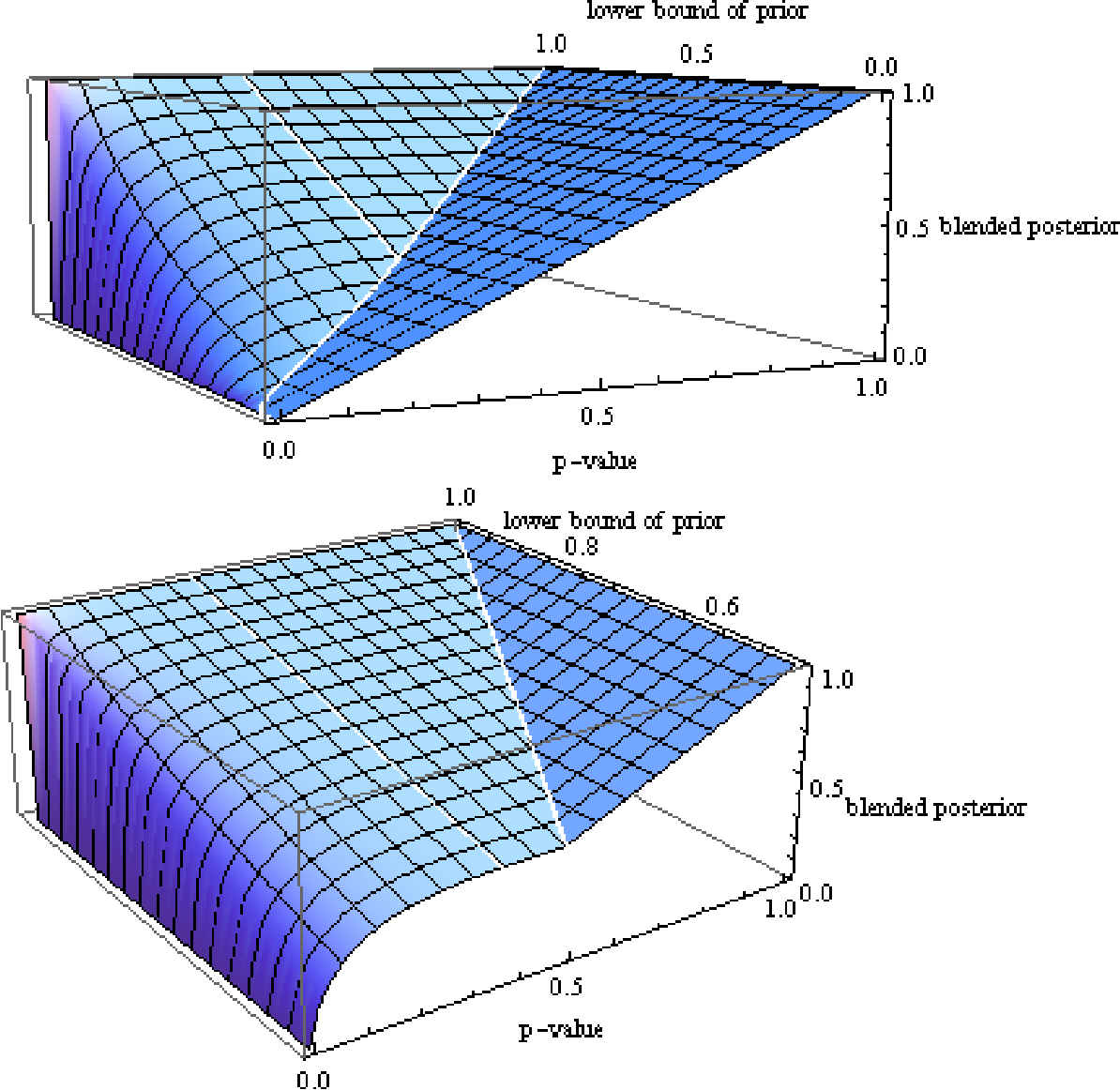 Blending Bayesian and frequentist methods according to the