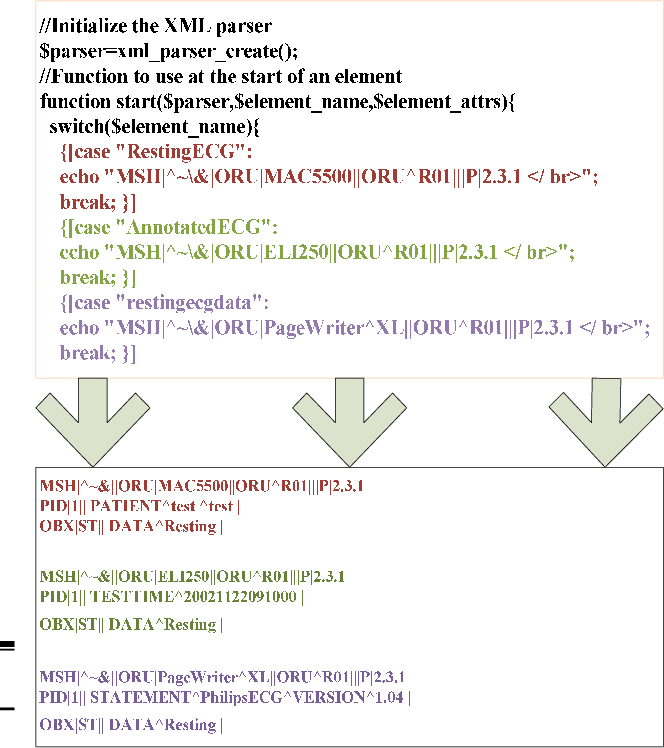Figure 3 from An XML based middleware for ECG format