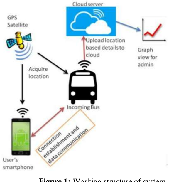 Survey Of Iot Based Prediction Of Bus Arrival Time Using Gps System Semantic Scholar