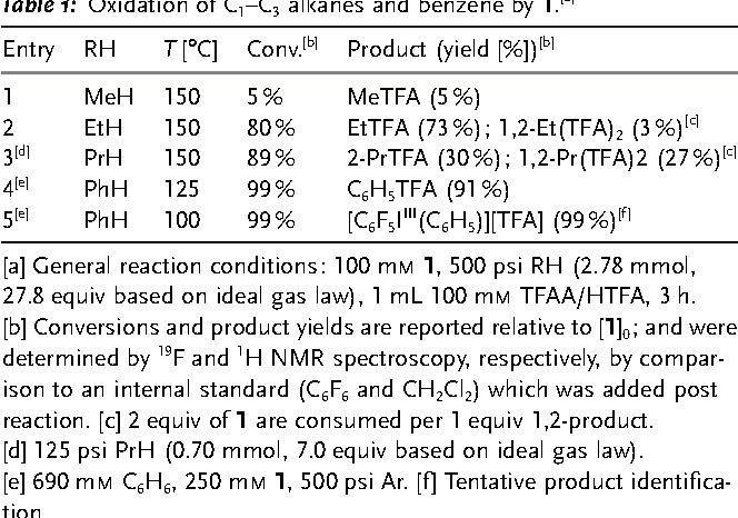Table 1: Oxidation of C1–C3 alkanes and benzene by 1. [a]