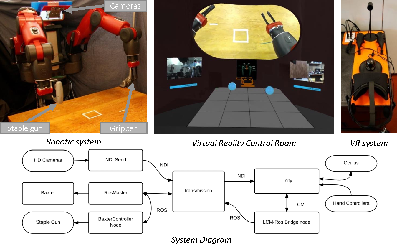 Figure 2 from Baxter's Homunculus: Virtual Reality Spaces
