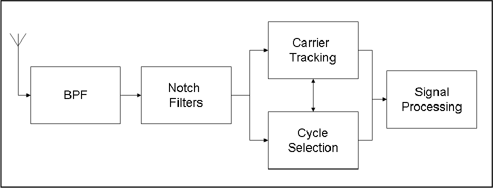 figure 2 4 from performance study of the loran c system in the  loran c block diagram #3