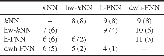 Hubness-Based Fuzzy Measures for High-Dimensional k-Nearest