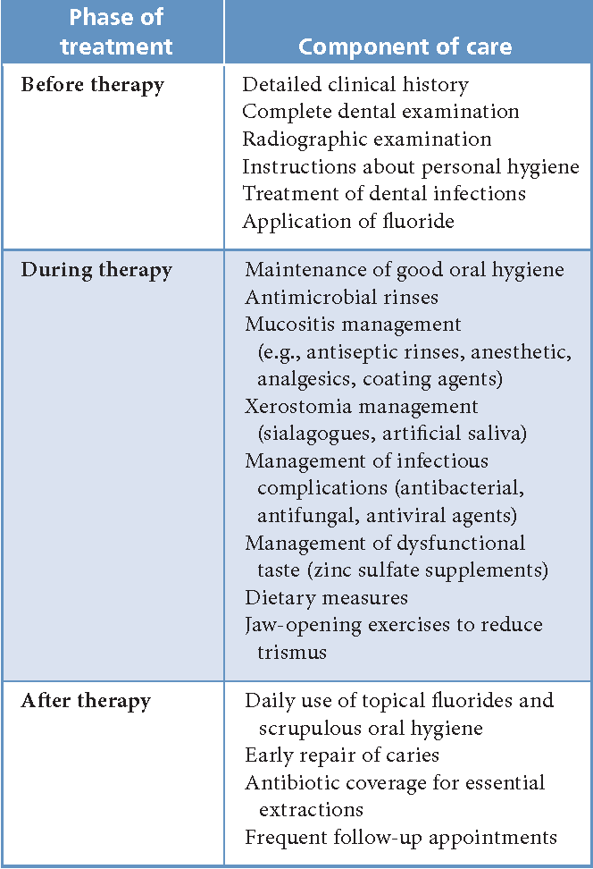 Table 1 from Oral and maxillofacial side effects of