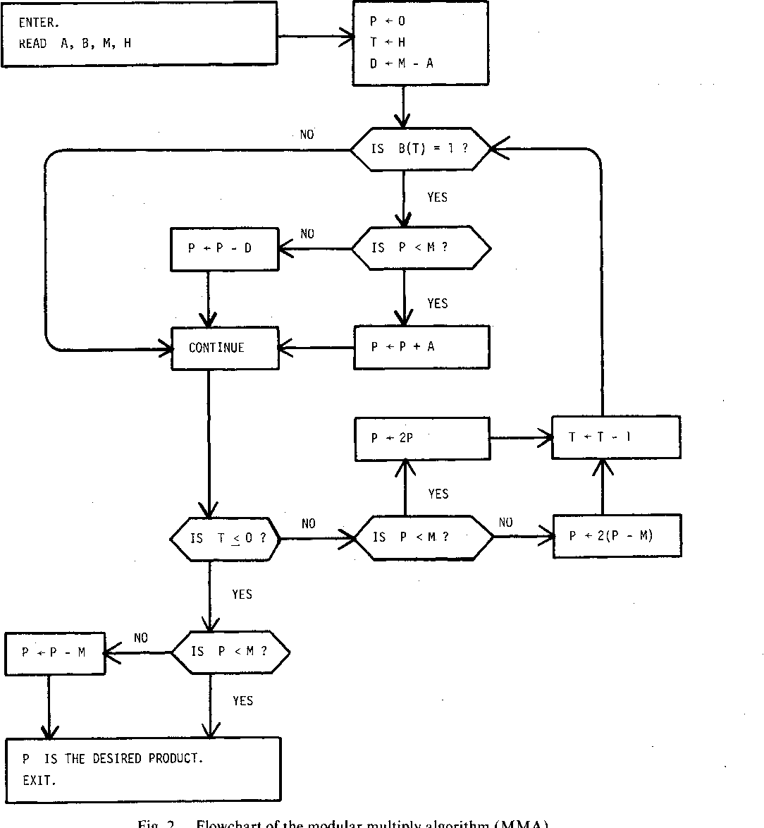 Figure 2 from A Computer Algorithm for Calculating the