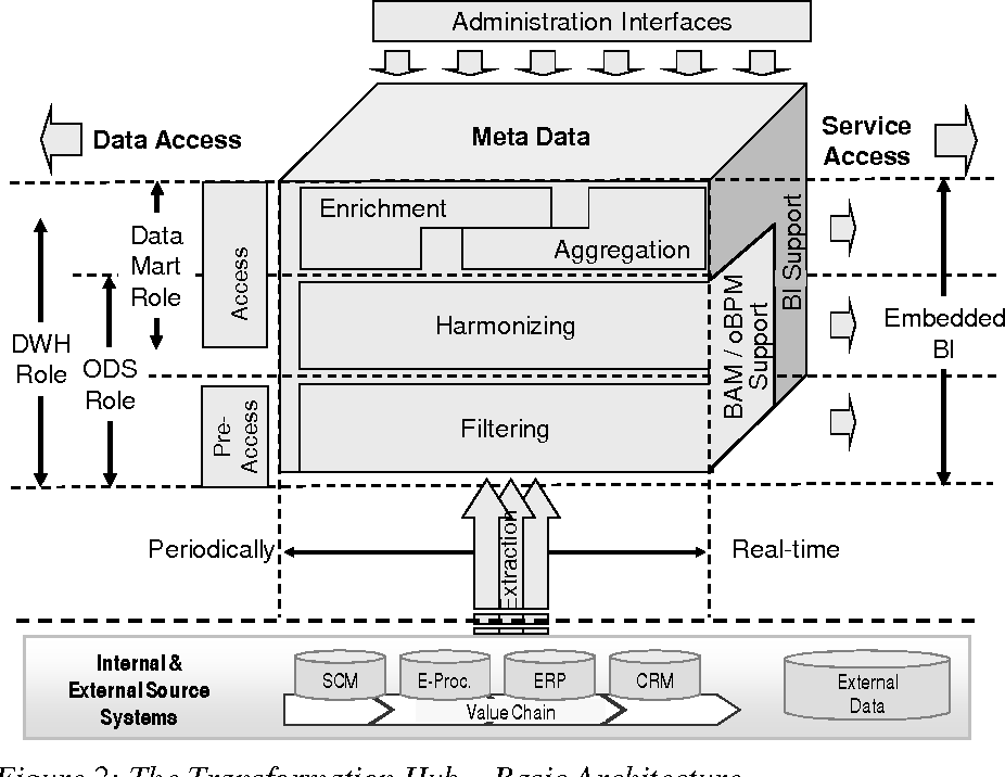 PDF] From data warehouses to transformation hubs - A