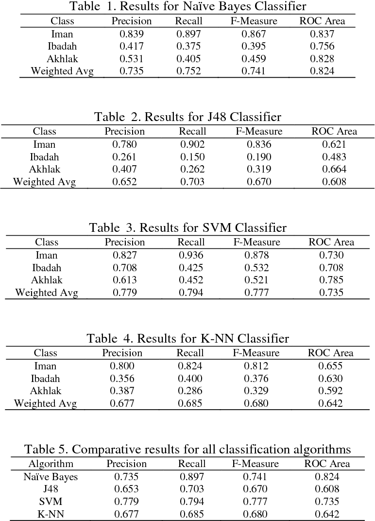 PDF] Comparative Analysis for Topic Classification in Juz Al