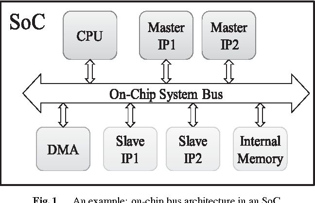 Figure 1 from HPChecker: An AMBA AHB On-Chip Bus Protocol