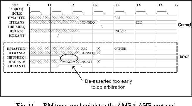 Figure 11 from HPChecker: An AMBA AHB On-Chip Bus Protocol
