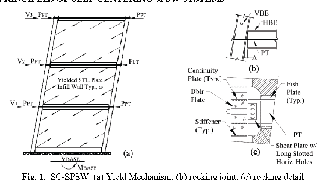 Figure 1 from Seismic design and analysis of self-centering