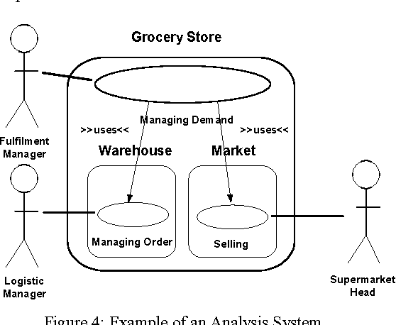 Figure 4 from Process-Oriented Requirement Analysis