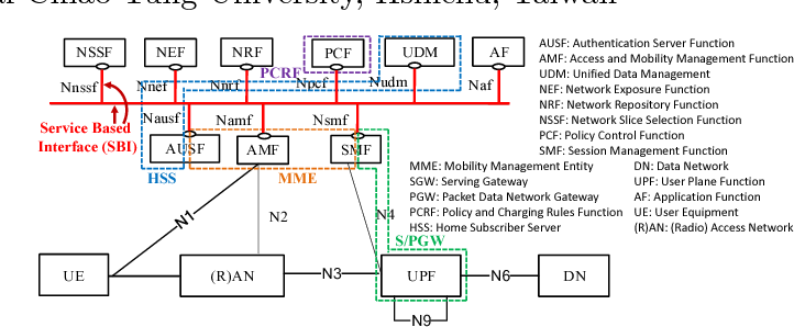 Figure 1 from Service Level Virtualization (SLV): A