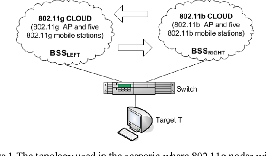 Figure 1 from Study of 802.11 Network Performance and ... on internet wireless, broadband wireless, flash wireless, wifi wireless, usb wireless, cellular wireless, linksys wireless, antenna wireless,