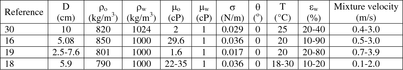 PDF] Modeling of Water Wetting in Oil-Water Pipe Flow