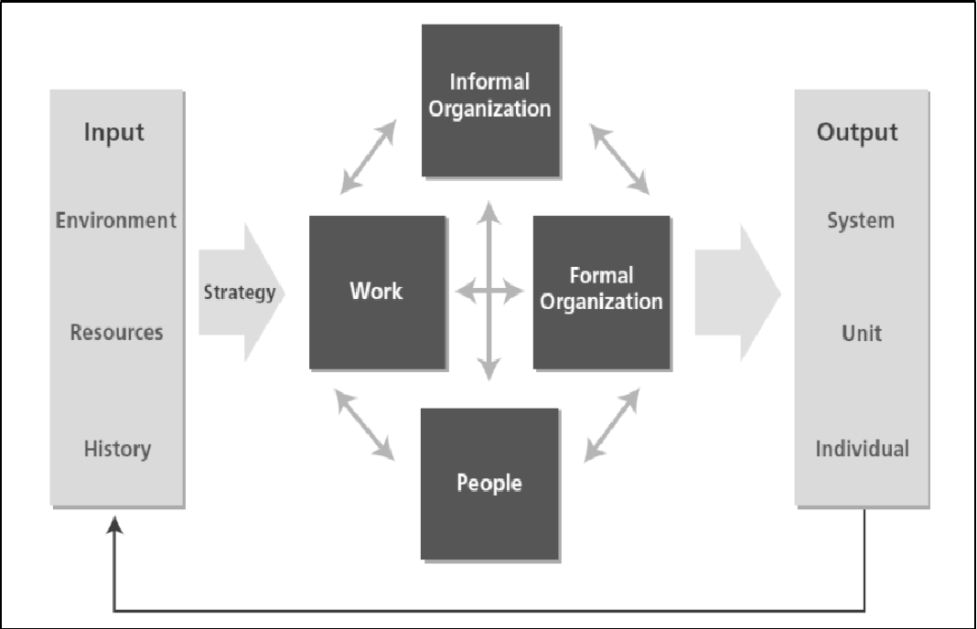 PDF] The Effects of Organizational Restructuring and