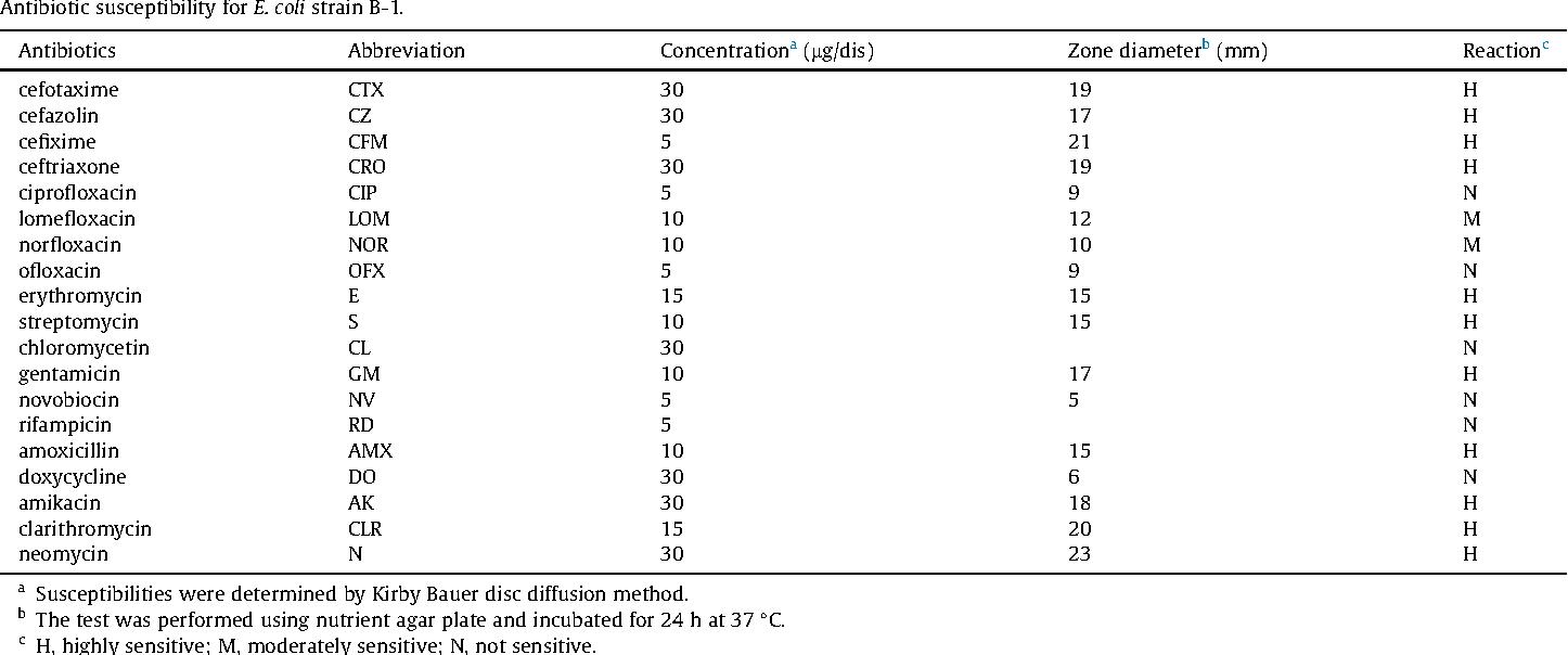 First sporadic case of pathogenic Escherichia coli infection