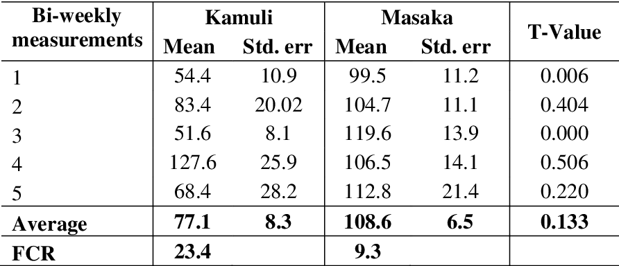 Technical Report An Evaluation Of Current Pig Feeding Practices On Smallholder Farms In Masaka And Kamuli Districts Of Uganda Semantic Scholar