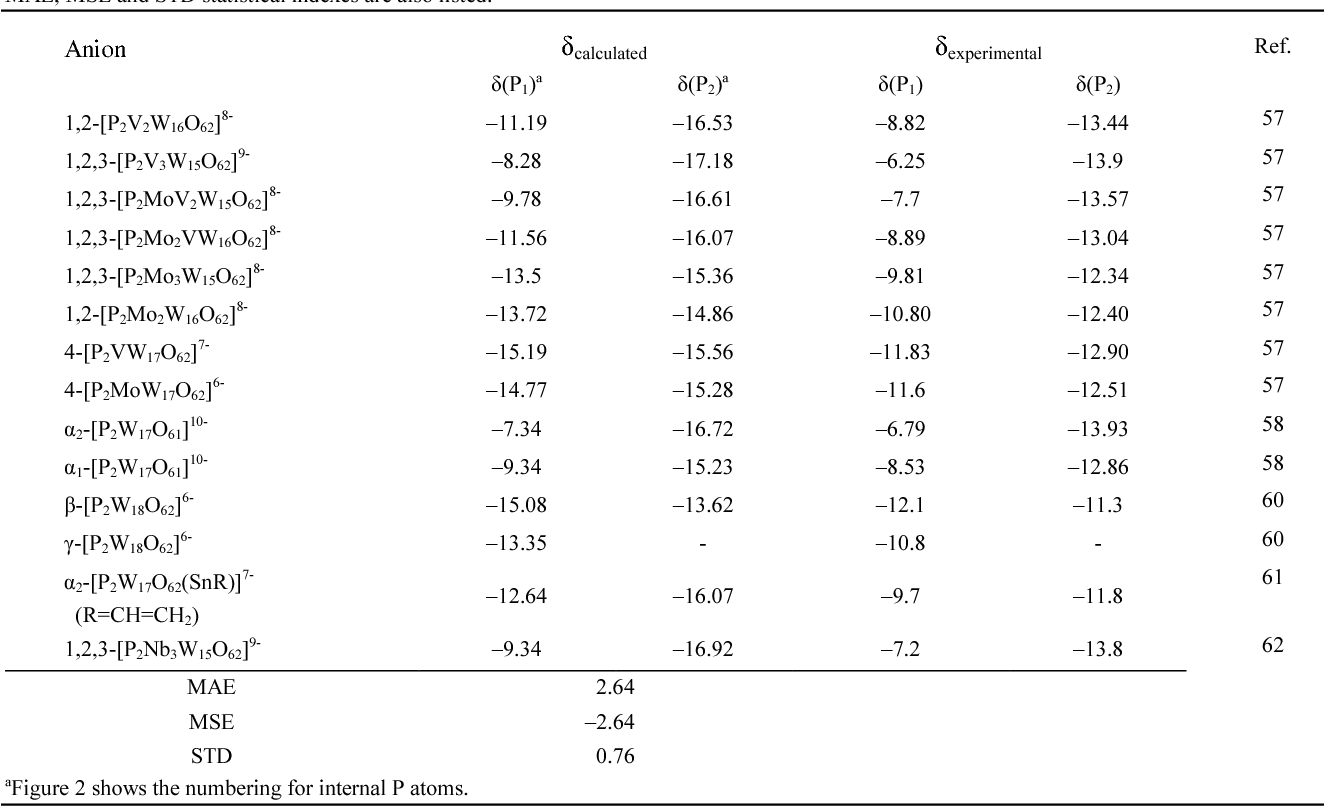 Table 3 From Accurate Calculation Of 31 P Nmr Chemical Shifts In