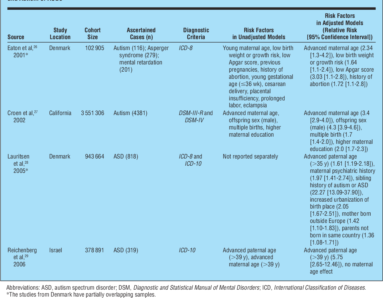 A Brief History Of Autism Research >> Table 1 From Prenatal And Perinatal Risk Factors For Autism
