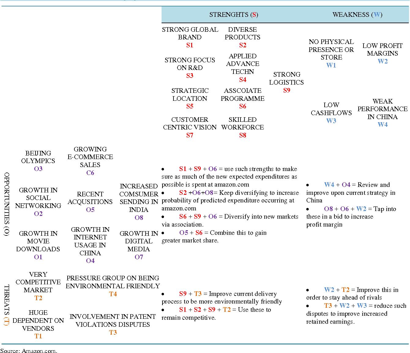 tows analysis pdf