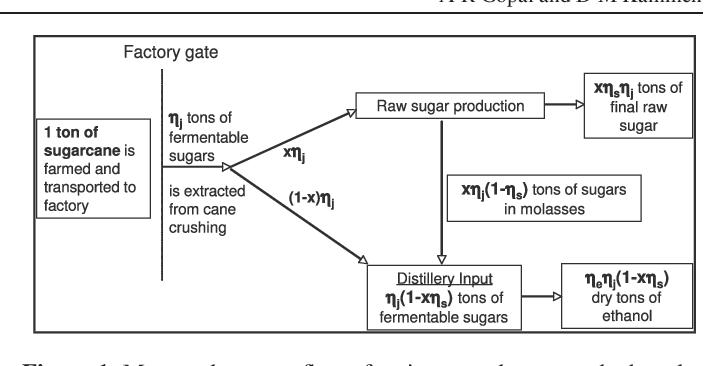 PDF] Molasses for ethanol: the economic and environmental
