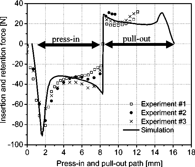 Modelling of process and reliability of press-fit