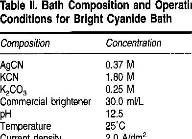 Mirror-bright silver plating from a cyanide-free bath