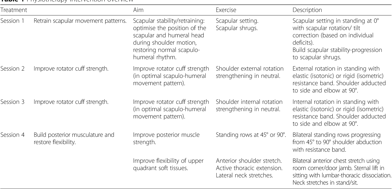 A comparison of isometric, isotonic concentric and isotonic