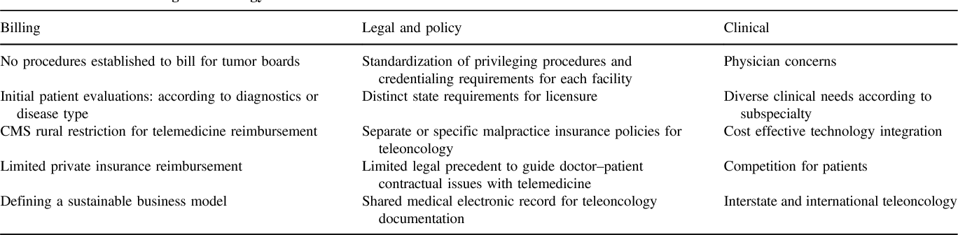 Telemedicine and telesurgery in cancer care: inaugural