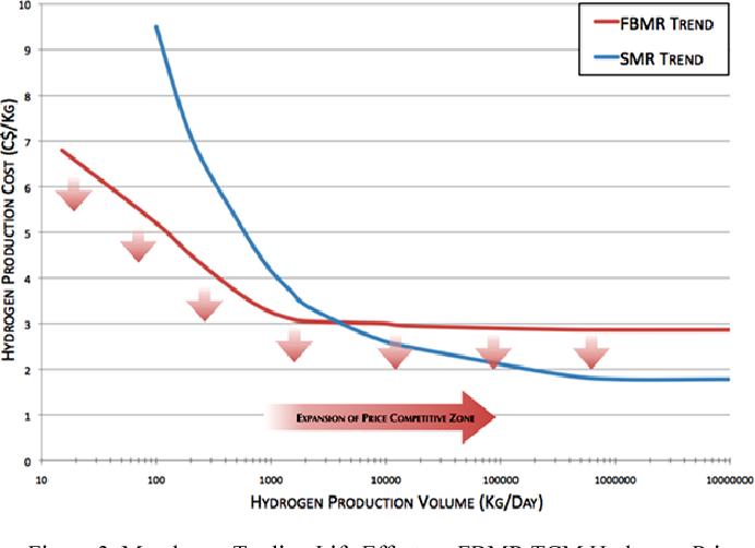 Figure 3 from Techno-economic analysis of hydrogen